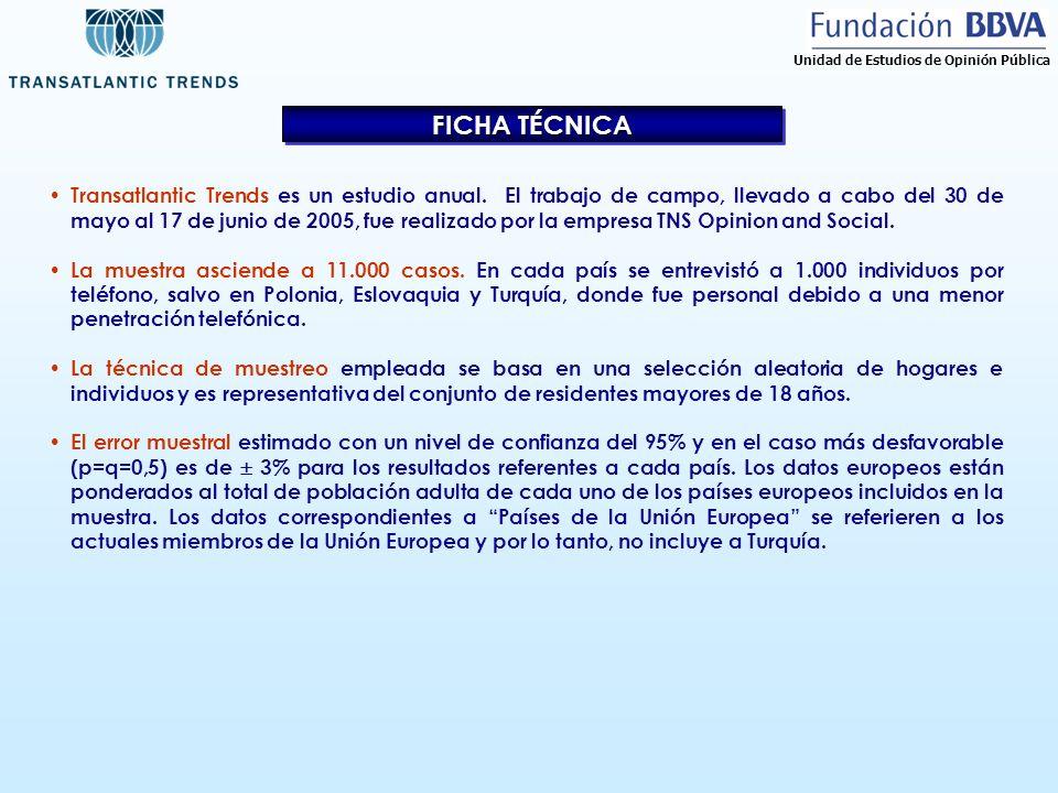 FICHA TÉCNICA Transatlantic Trends es un estudio anual. El trabajo de campo, llevado a cabo del 30 de mayo al 17 de junio de 2005, fue realizado por l