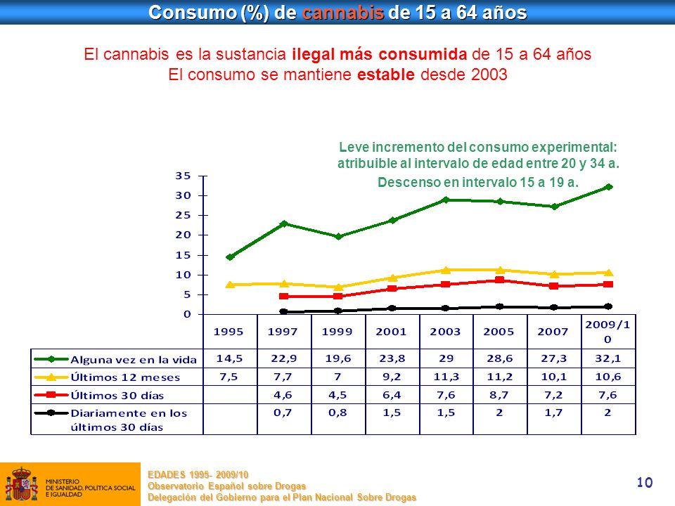 10 Consumo (%) de cannabis de 15 a 64 años Leve incremento del consumo experimental: atribuible al intervalo de edad entre 20 y 34 a. Descenso en inte
