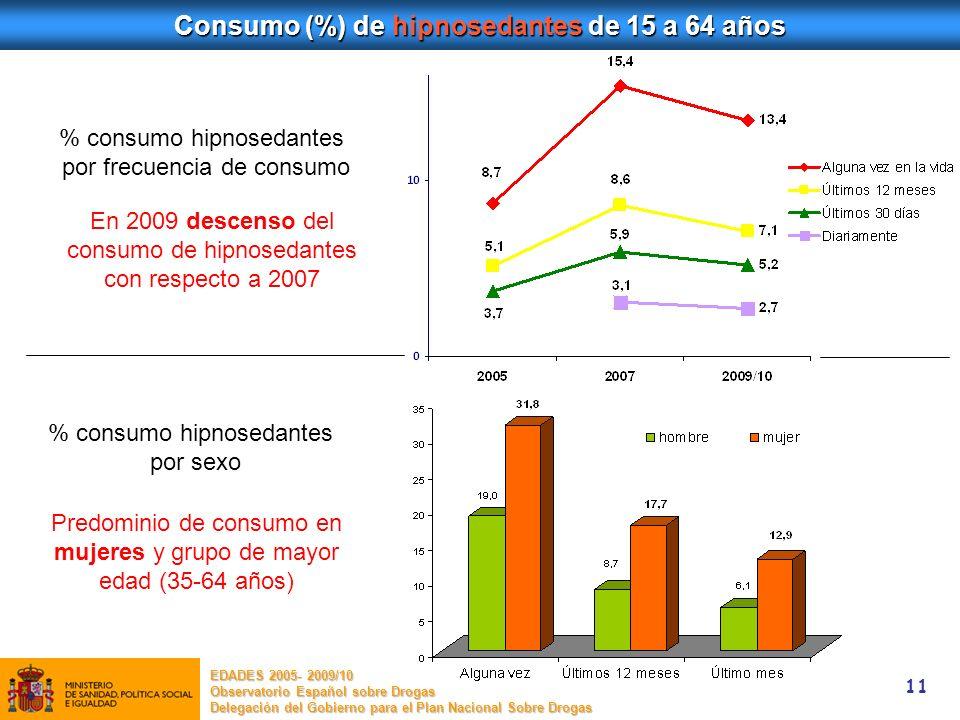 11 Consumo (%) de hipnosedantes de 15 a 64 años En 2009 descenso del consumo de hipnosedantes con respecto a 2007 EDADES 2005- 2009/10 Observatorio Es