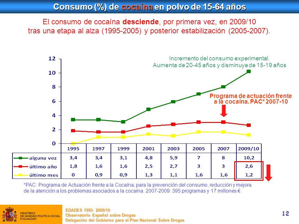 12 Consumo (%) de cocaína en polvo de 15-64 años El consumo de cocaína desciende, por primera vez, en 2009/10 tras una etapa al alza (1995-2005) y pos