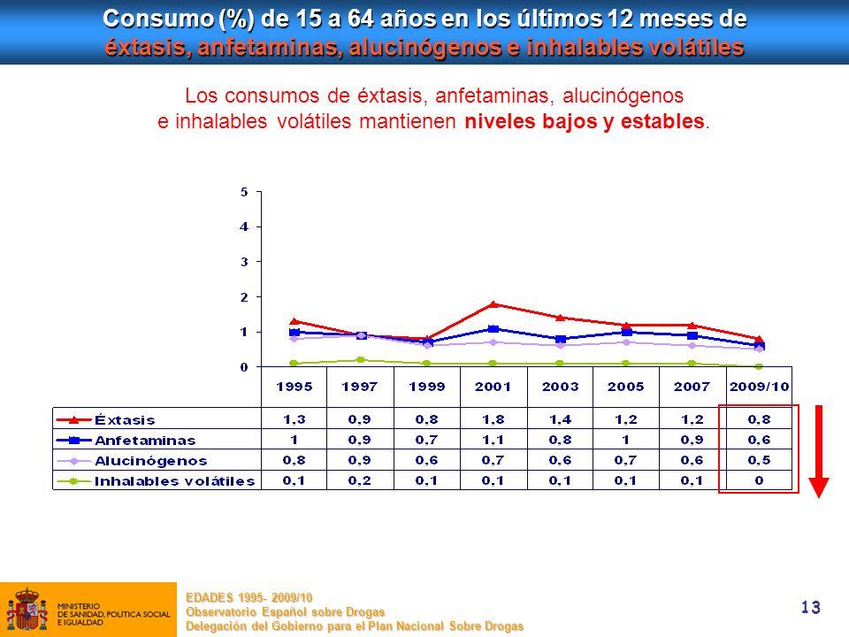 13 Consumo (%) de 15 a 64 años en los últimos 12 meses de éxtasis, anfetaminas, alucinógenos e inhalables volátiles Los consumos de éxtasis, anfetamin