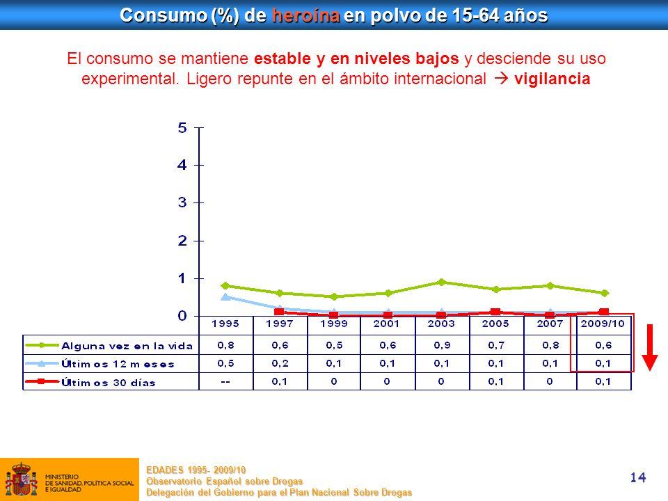 14 Consumo (%) de heroína en polvo de 15-64 años El consumo se mantiene estable y en niveles bajos y desciende su uso experimental. Ligero repunte en