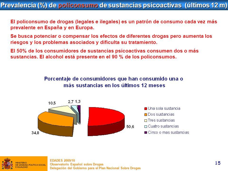 15 Prevalencia (%) de policonsumo de sustancias psicoactivas (últimos 12 m) EDADES 2009/10 Observatorio Español sobre Drogas Delegación del Gobierno p