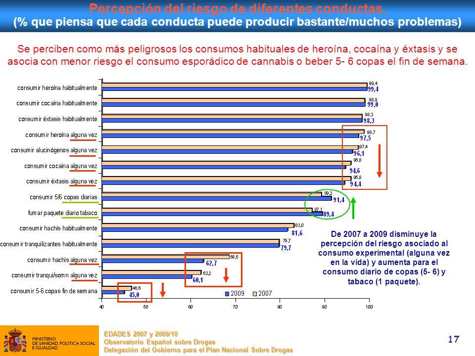 17 3.Principales resultados Percepción del riesgo de diferentes conductas. (% que piensa que cada conducta puede producir bastante/muchos problemas) S