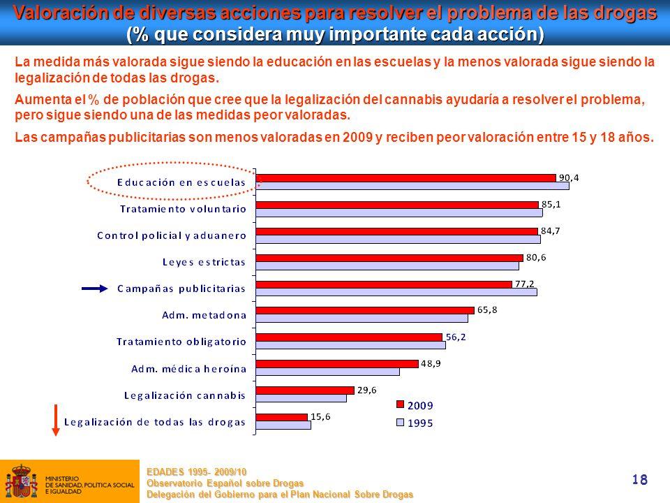 18 Valoración de diversas acciones para resolver el problema de las drogas (% que considera muy importante cada acción) EDADES 1995- 2009/10 Observato