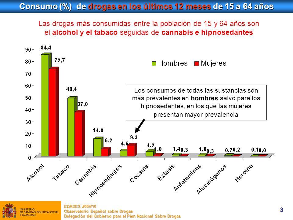 3 Las drogas más consumidas entre la población de 15 y 64 años son el alcohol y el tabaco seguidas de cannabis e hipnosedantes Consumo (%) de drogas e