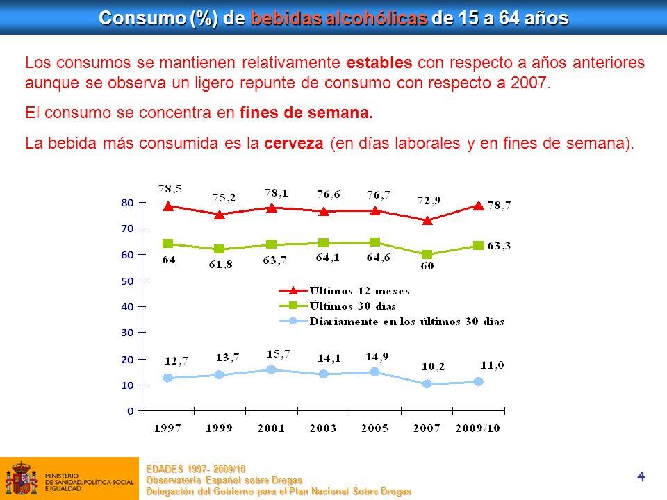4 Consumo (%) de bebidas alcohólicas de 15 a 64 años Los consumos se mantienen relativamente estables con respecto a años anteriores aunque se observa