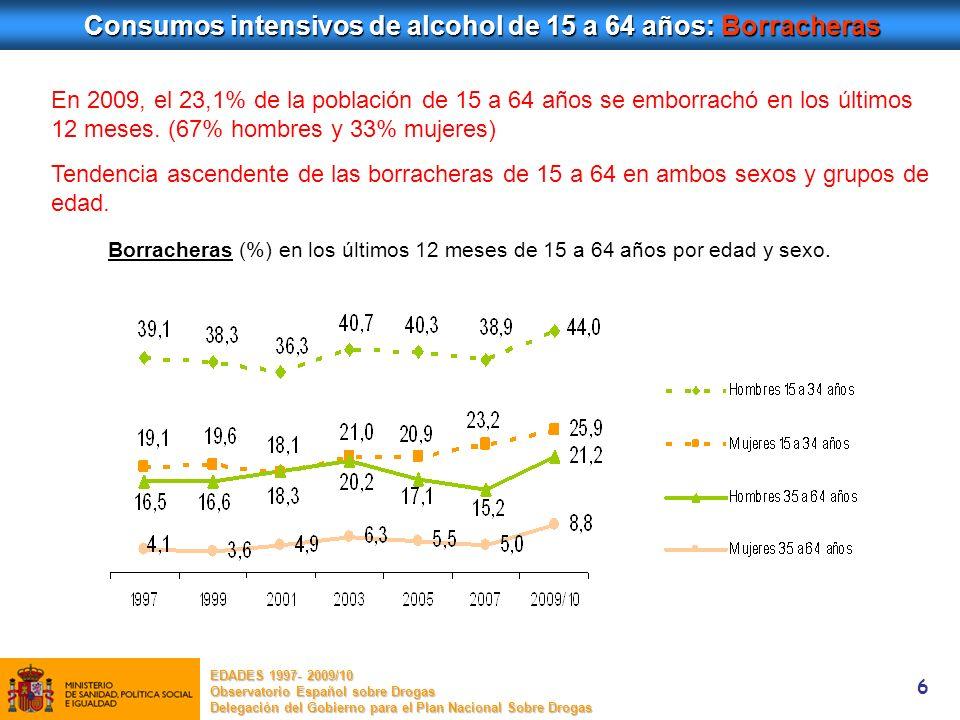 7 Consumos intensivos de alcohol : Atracones (binge drinking) EDADES 1997- 2009/10 Observatorio Español sobre Drogas Delegación del Gobierno para el Plan Nacional Sobre Drogas * Binge drinking: ingesta de 5 o > bebidas alcohólicas (hombres) y 4 o > (mujeres) en la misma ocasión (en el plazo de un par de horas) En 2009, el 14,9% de la población de 15 a 64 años hizo binge drinking (70% hombres y 30% mujeres).