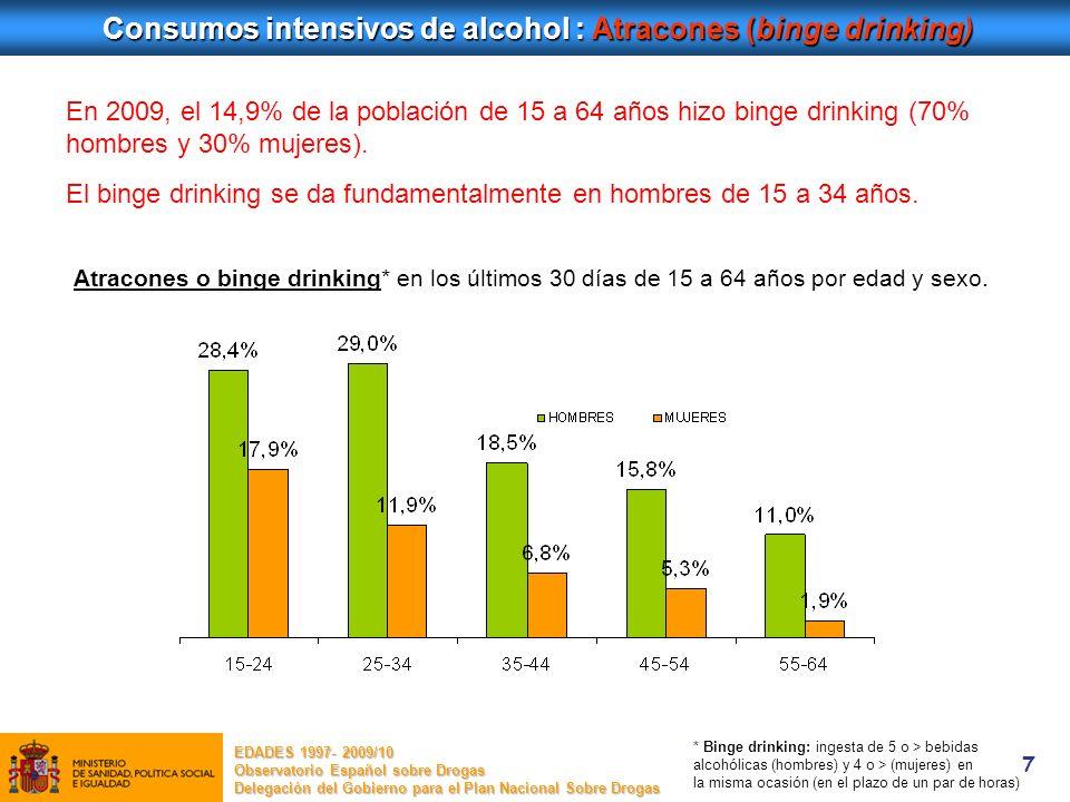 7 Consumos intensivos de alcohol : Atracones (binge drinking) EDADES 1997- 2009/10 Observatorio Español sobre Drogas Delegación del Gobierno para el P