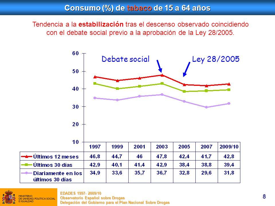 8 Consumo (%) de tabaco de 15 a 64 años Ley 28/2005 Tendencia a la estabilización tras el descenso observado coincidiendo con el debate social previo