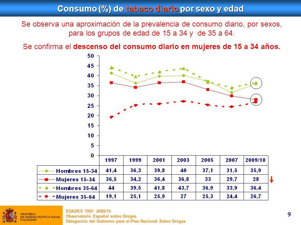 9 Consumo (%) de tabaco diario por sexo y edad Se observa una aproximación de la prevalencia de consumo diario, por sexos, para los grupos de edad de