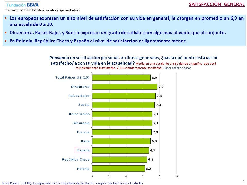 55 Departamento de Estudios Sociales y Opinión Pública El alto nivel de satisfacción se observa en todos los segmentos y sólo aumenta ligeramente en el grupo con un mayor nivel de estudios, los jóvenes y los que pertenecen a una religión.