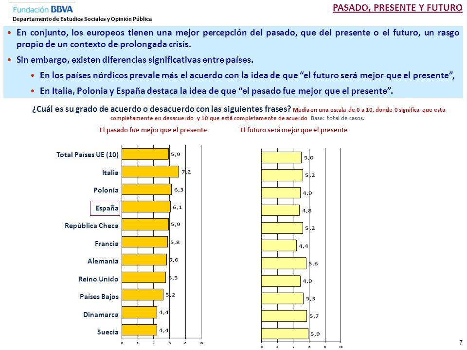 38 Departamento de Estudios Sociales y Opinión Pública Total Países UE (10) Suecia República Checa Francia Dinamarca Alemania España Reino Unido Países Bajos Italia Polonia La mayoría en todos los países estudiados cree que es mejor convivir juntos antes de casarse.