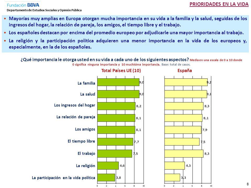 39 Departamento de Estudios Sociales y Opinión Pública Total Países UE (10) Suecia España República Checa Dinamarca Italia Reino Unido Francia Polonia Alemania Países Bajos Los europeos conciben la igualdad de género en términos de ingresos, trabajo y crianza.