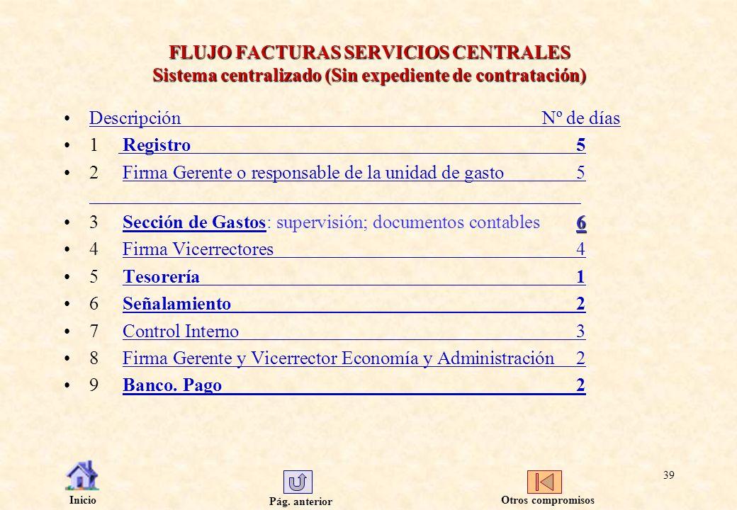 Pág. anterior Inicio 39 FLUJO FACTURAS SERVICIOS CENTRALES Sistema centralizado (Sin expediente de contratación) DescripciónNº de díasDescripciónNº de