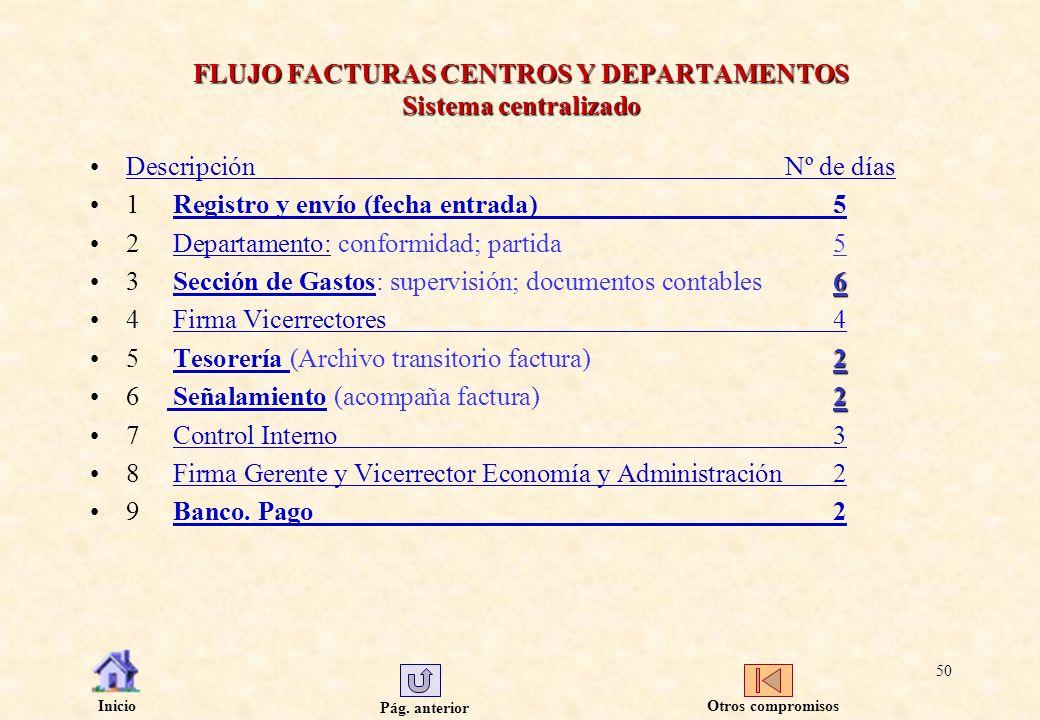 Pág. anterior Inicio 50 FLUJO FACTURAS CENTROS Y DEPARTAMENTOS Sistema centralizado DescripciónNº de díasDescripciónNº de días Registro y envío (fecha