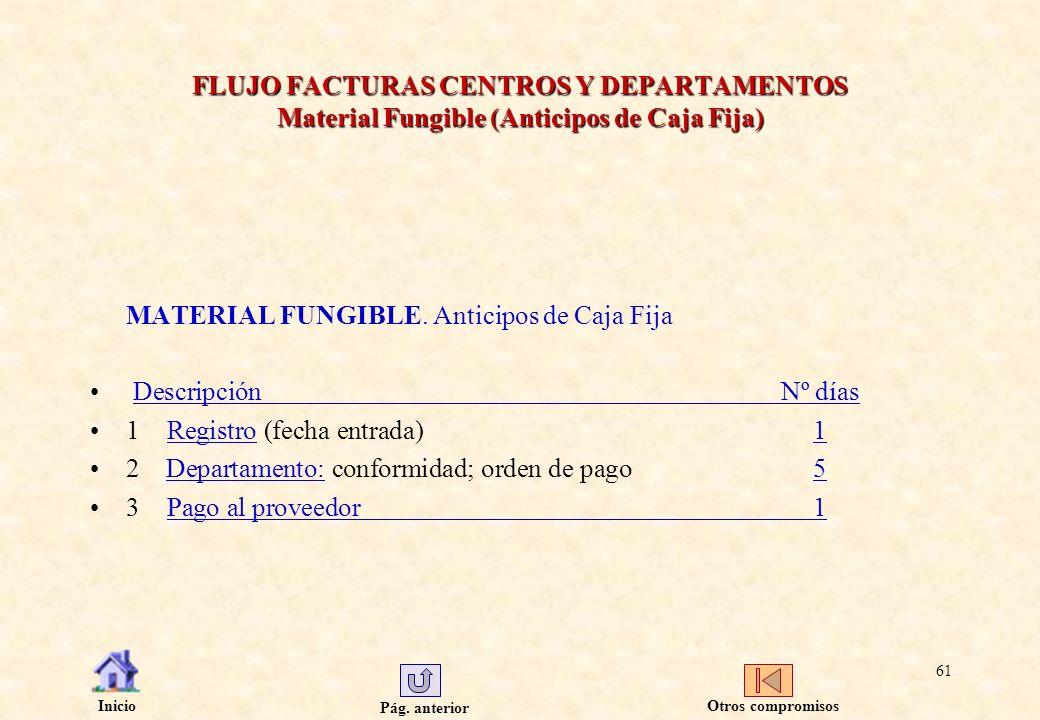 Pág. anterior Inicio 61 FLUJO FACTURAS CENTROS Y DEPARTAMENTOS Material Fungible (Anticipos de Caja Fija) MATERIAL FUNGIBLE. Anticipos de Caja Fija De
