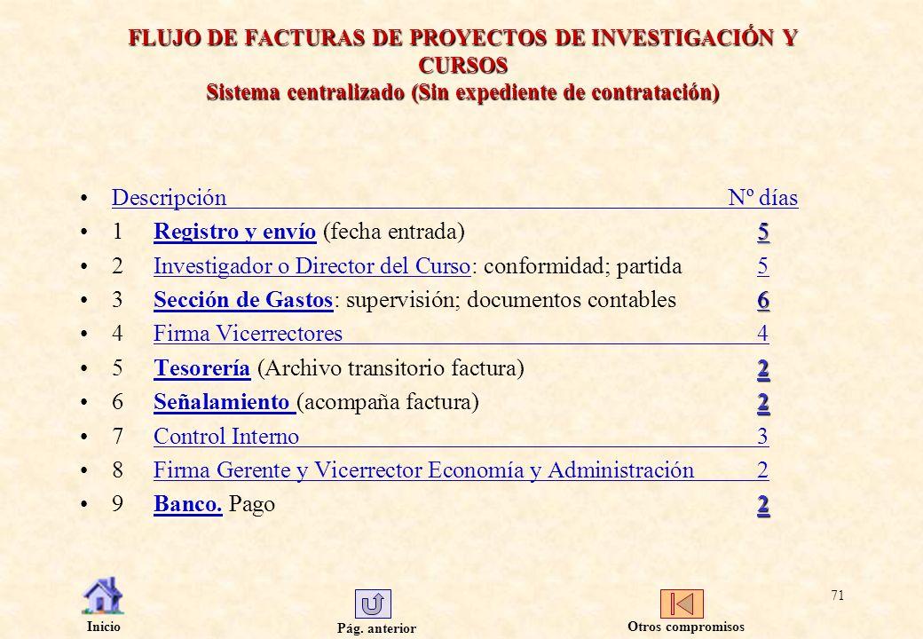 Pág. anterior Inicio 71 FLUJO DE FACTURAS DE PROYECTOS DE INVESTIGACIÓN Y CURSOS Sistema centralizado (Sin expediente de contratación) DescripciónNº d