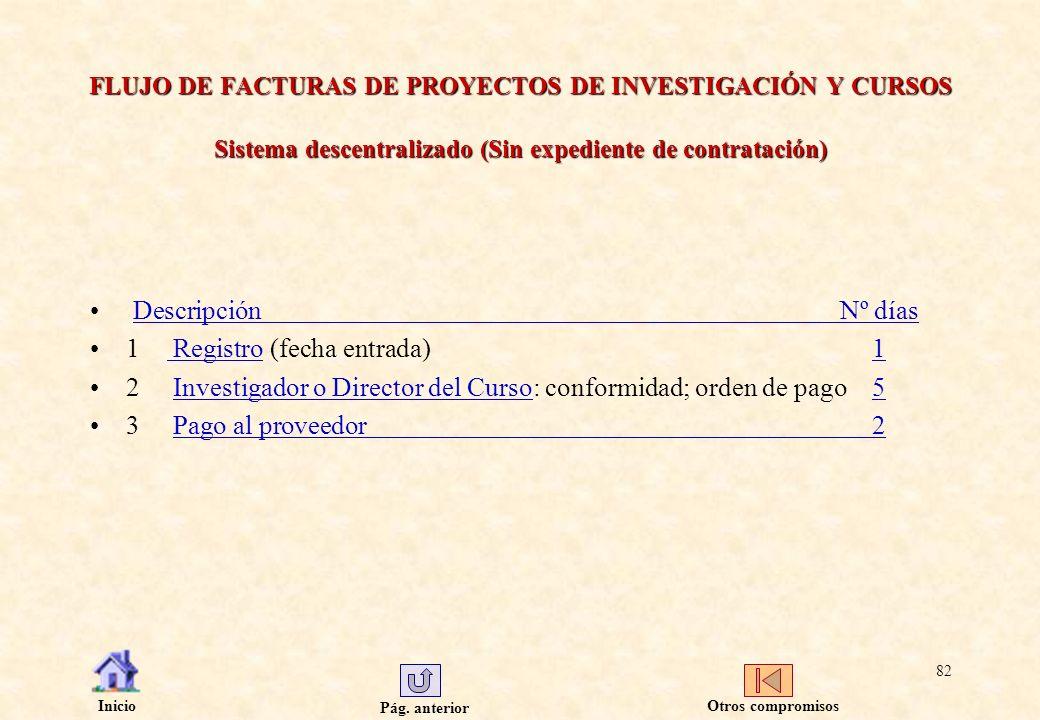 Pág. anterior Inicio 82 FLUJO DE FACTURAS DE PROYECTOS DE INVESTIGACIÓN Y CURSOS Sistema descentralizado (Sin expediente de contratación) DescripciónN