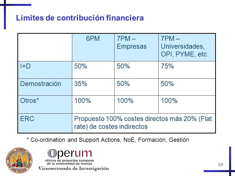 10 Vicerrectorado de Investigación Límites de contribución financiera Propuesto 100% costes directos más 20% (Flat rate) de costes indirectos ERC 100% Otros* 50% 35%Demostración 75%50% I+D 7PM – Universidades, OPI, PYME, etc.