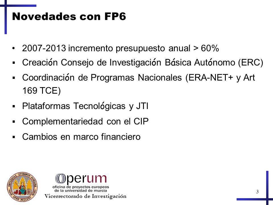 3 Vicerrectorado de Investigación Novedades con FP6 2007-2013 incremento presupuesto anual > 60% Creaci ó n Consejo de Investigaci ó n B á sica Aut ó nomo (ERC) Coordinaci ó n de Programas Nacionales (ERA-NET+ y Art 169 TCE) Plataformas Tecnol ó gicas y JTI Complementariedad con el CIP Cambios en marco financiero
