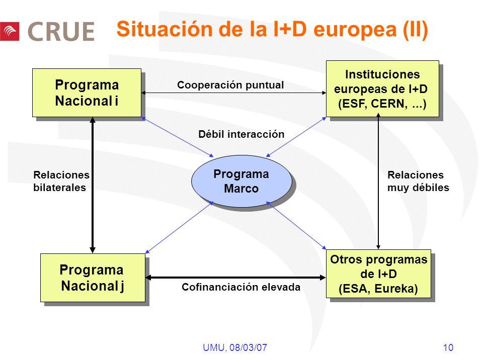 UMU, 08/03/07 10 Situación de la I+D europea (II) Programa Marco Programa Marco Programa Nacional i Programa Nacional i Otros programas de I+D (ESA, Eureka) Otros programas de I+D (ESA, Eureka) Programa Nacional j Programa Nacional j Instituciones europeas de I+D (ESF, CERN,...) Instituciones europeas de I+D (ESF, CERN,...) Relaciones bilaterales Relaciones muy débiles Cooperación puntual Cofinanciación elevada Débil interacción
