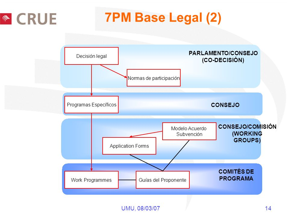UMU, 08/03/07 14 7PM Base Legal (2) Decisión legal Normas de participación Programas Específicos Modelo Acuerdo Subvención Work ProgrammesGuías del Proponente Application Forms PARLAMENTO/CONSEJO (CO-DECISIÓN) CONSEJO/COMISIÓN (WORKING GROUPS) COMITÉS DE PROGRAMA CONSEJO
