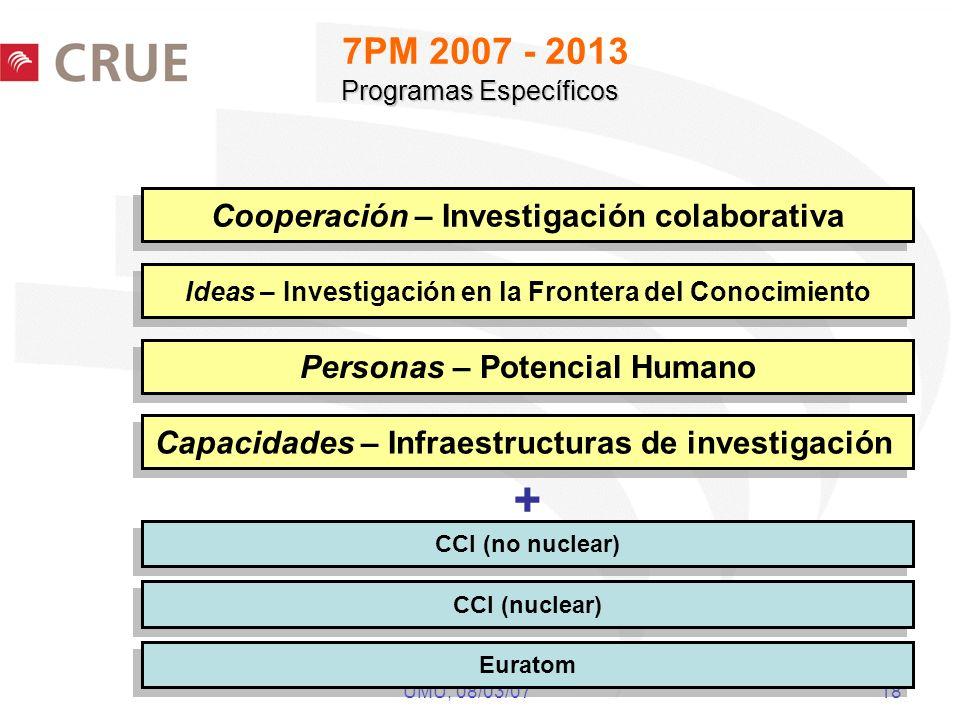 UMU, 08/03/07 18 Programas Específicos 7PM 2007 - 2013 Programas Específicos Cooperación – Investigación colaborativa Personas – Potencial Humano CCI