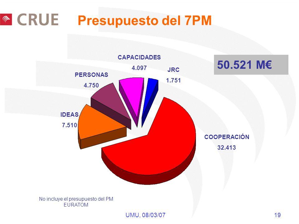 UMU, 08/03/07 19 Presupuesto del 7PM 50.521 M COOPERACIÓN 32.413 IDEAS 7.510 PERSONAS 4.750 CAPACIDADES 4.097 JRC 1.751 No incluye el presupuesto del PM EURATOM