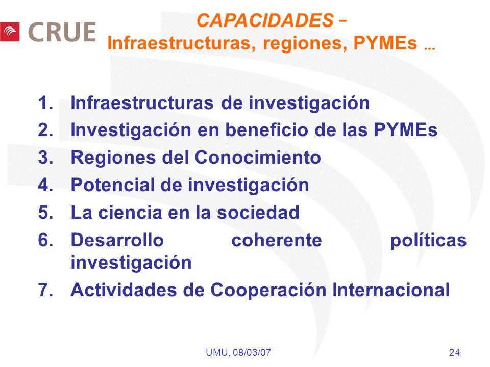 UMU, 08/03/07 24 1.Infraestructuras de investigación 2.Investigación en beneficio de las PYMEs 3.Regiones del Conocimiento 4.Potencial de investigación 5.La ciencia en la sociedad 6.Desarrollo coherente políticas investigación 7.Actividades de Cooperación Internacional CAPACIDADES – Infraestructuras, regiones, PYMEs …