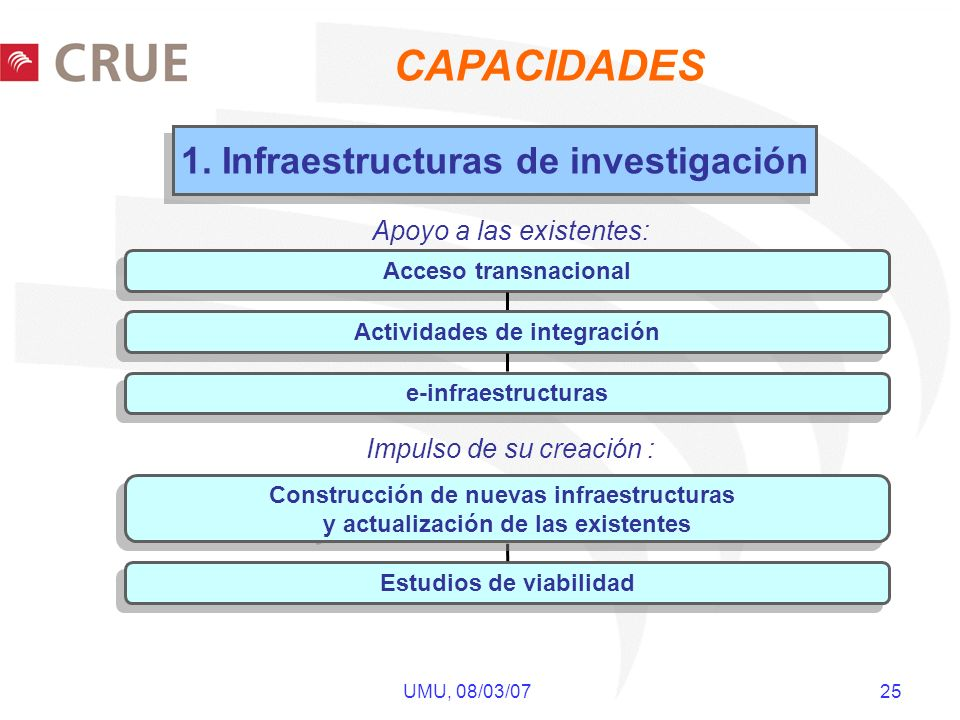 UMU, 08/03/07 25 1. Infraestructuras de investigación Acceso transnacional Estudios de viabilidad Actividades de integración e-infraestructuras Constr