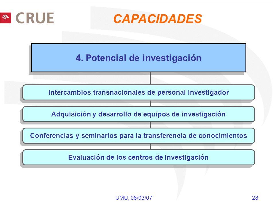 UMU, 08/03/07 28 4. Potencial de investigación Intercambios transnacionales de personal investigador Adquisición y desarrollo de equipos de investigac