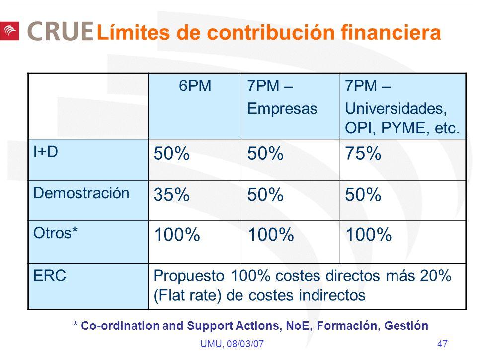 UMU, 08/03/07 47 6PM7PM – Empresas 7PM – Universidades, OPI, PYME, etc. I+D 50% 75% Demostración 35%50% Otros* 100% ERCPropuesto 100% costes directos