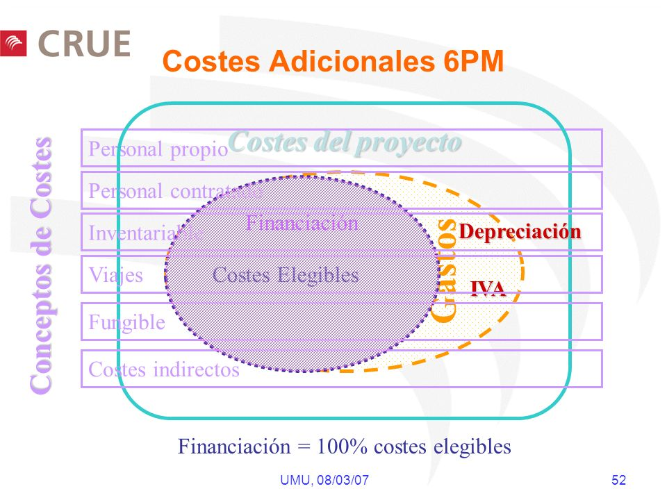 UMU, 08/03/07 52 Personal propio Costes del proyecto Gastos IVA Costes Elegibles Personal contratado Inventariable Viajes Fungible Depreciación Costes