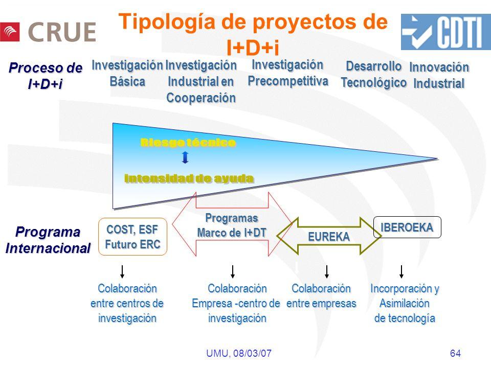 UMU, 08/03/07 64 Tipología de proyectos de I+D+i Proceso de I+D+i InvestigaciónPrecompetitiva DesarrolloTecnológico InnovaciónIndustrial EUREKA IBEROE