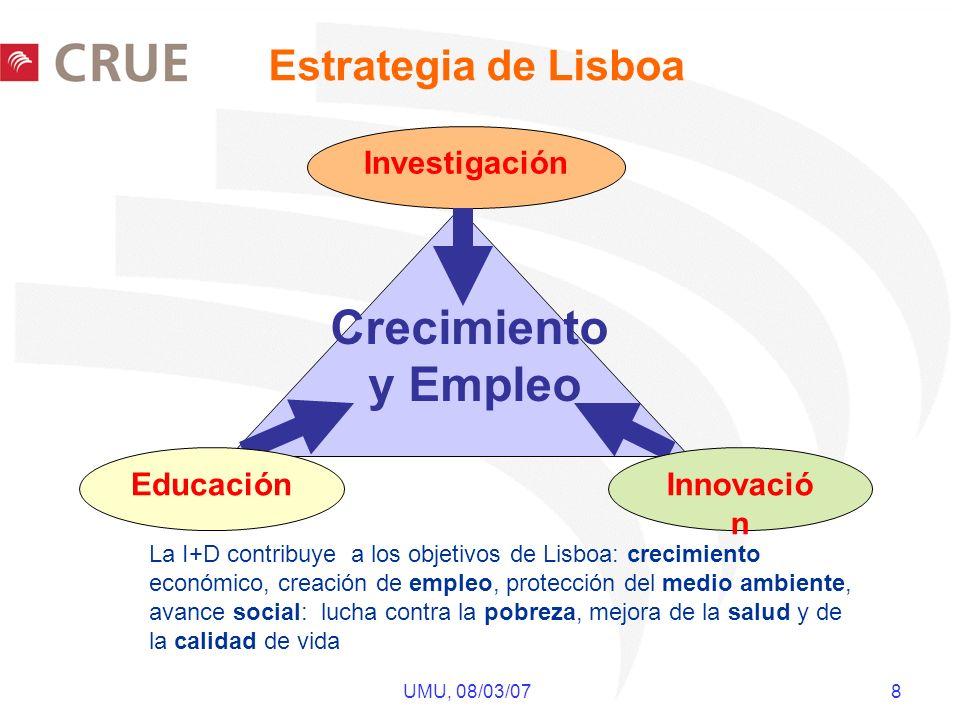 UMU, 08/03/07 8 Estrategia de Lisboa Investigación Crecimiento y Empleo EducaciónInnovació n La I+D contribuye a los objetivos de Lisboa: crecimiento