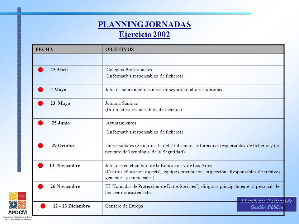 PLANNING JORNADAS Ejercicio 2002 FECHAOBJETIVOS 25 Abril Colegios Profesionales (Informativa responsables de ficheros) 7 MayoJornada sobre medidas niv