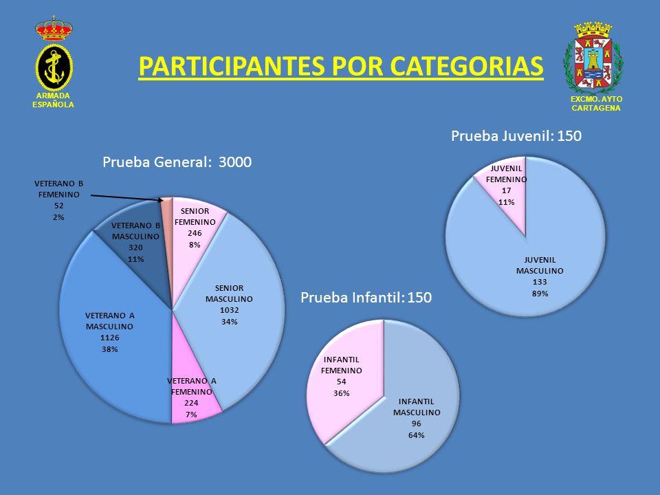 ARMADA ESPAÑOLA EXCMO. AYTO CARTAGENA PARTICIPANTES POR CATEGORIAS Prueba General: 3000 Prueba Juvenil: 150 Prueba Infantil: 150
