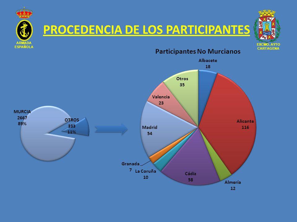 ARMADA ESPAÑOLA EXCMO. AYTO CARTAGENA PROCEDENCIA DE LOS PARTICIPANTES
