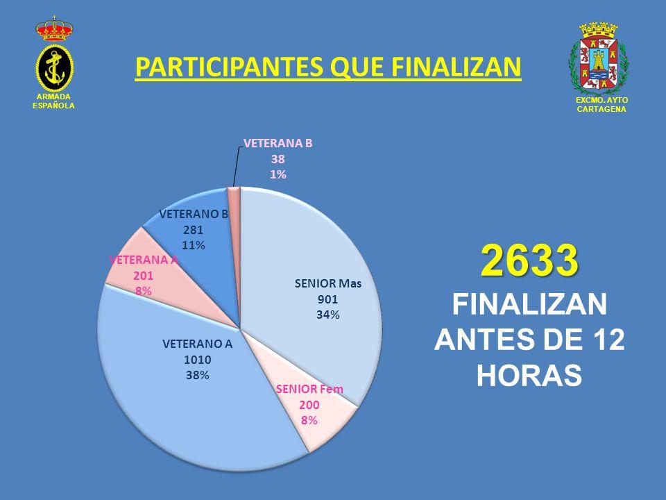 ARMADA ESPAÑOLA EXCMO. AYTO CARTAGENA PARTICIPANTES QUE FINALIZAN 2633 2633 FINALIZAN ANTES DE 12 HORAS