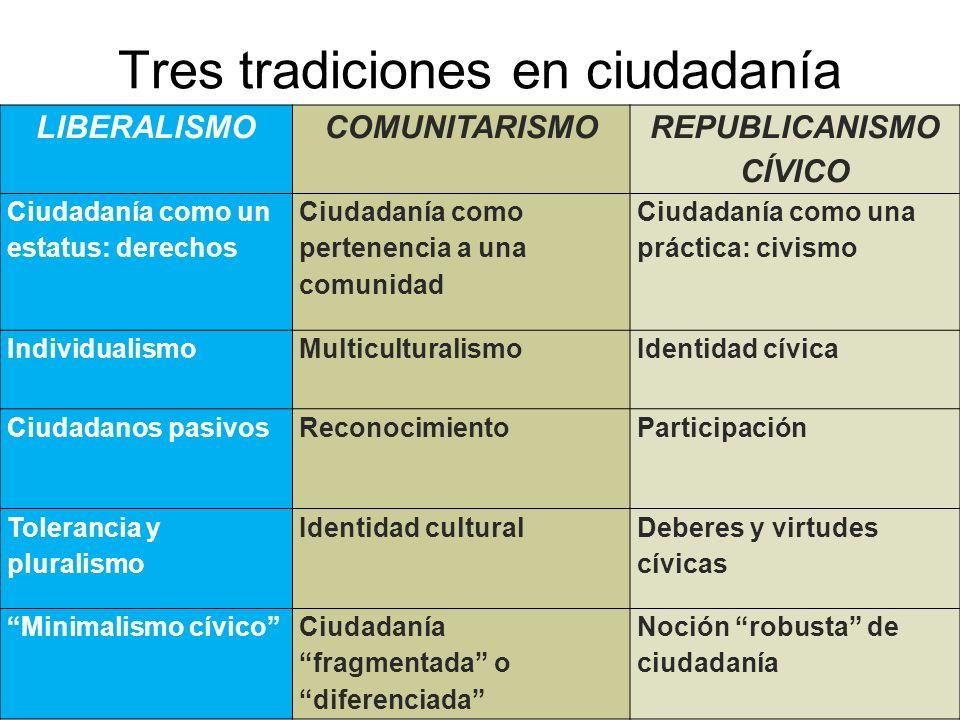 Tres tradiciones en ciudadanía LIBERALISMOCOMUNITARISMO REPUBLICANISMO CÍVICO Ciudadanía como un estatus: derechos Ciudadanía como pertenencia a una c