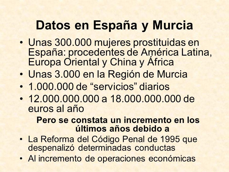 Datos en España y Murcia Unas 300.000 mujeres prostituidas en España: procedentes de América Latina, Europa Oriental y China y África Unas 3.000 en la