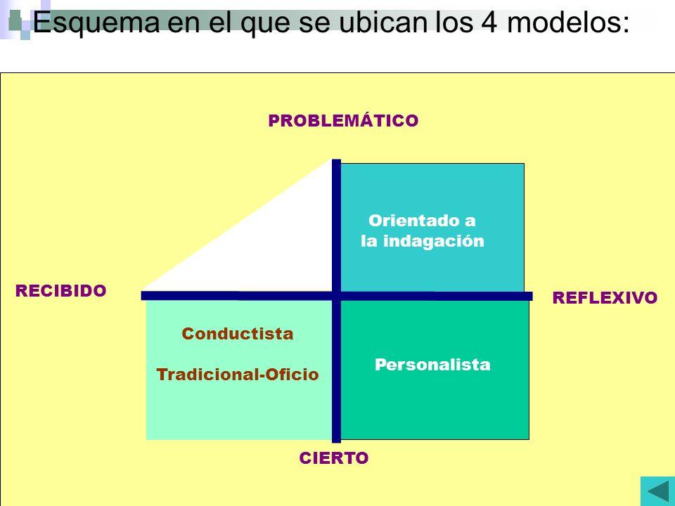 Esquema en el que se ubican los 4 modelos: RECIBIDO REFLEXIVO PROBLEMÁTICO CIERTO Conductista Tradicional-Oficio Personalista Orientado a la indagación