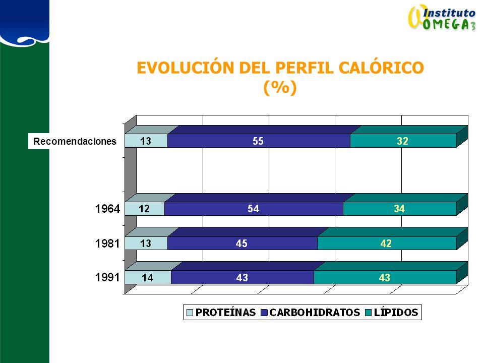 EVOLUCIÓN DEL PERFIL CALÓRICO (%) Recomendaciones