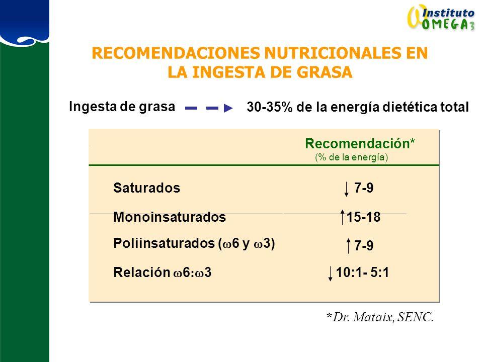 RECOMENDACIONES NUTRICIONALES EN LA INGESTA DE GRASA Ingesta de grasa 30-35% de la energía dietética total Recomendación* (% de la energía) Saturados7-9 Monoinsaturados15-18 Poliinsaturados ( 6 y 3) 7-9 Relación 6 : 3 10:1- 5:1 *Dr.