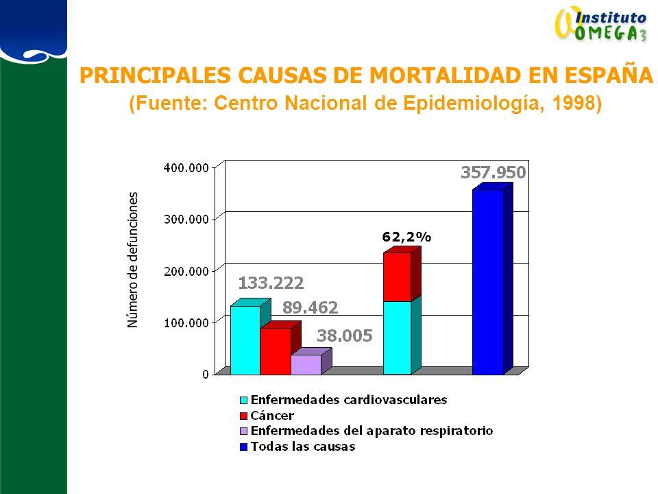 PRINCIPALES CAUSAS DE MORTALIDAD EN ESPAÑA (Fuente: Centro Nacional de Epidemiología, 1998) Número de defunciones 62,2%