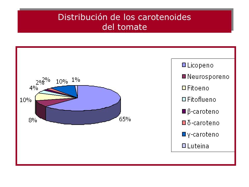 Los carotenoides son pigmentos naturales sintetizados: - por plantas - microorganimos, La importancia de los carotenoides en nutrición humana y salud