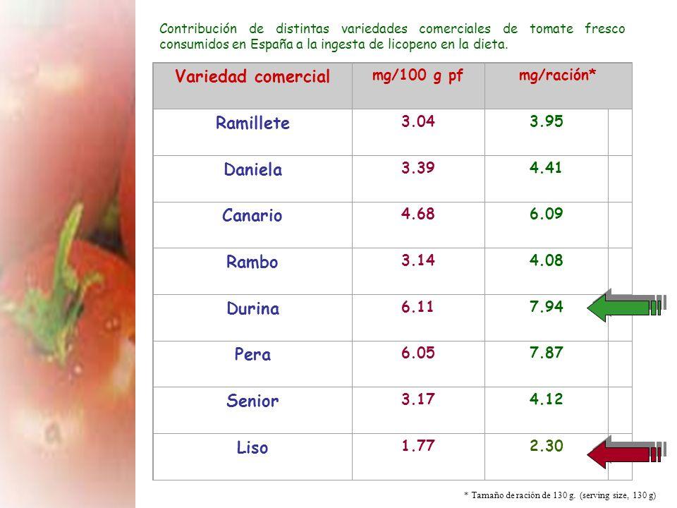 La nomenclatura utilizada para designar el contenido total de licopeno presente en los vegetales es all-trans licopeno, siendo la forma mayoritaria de