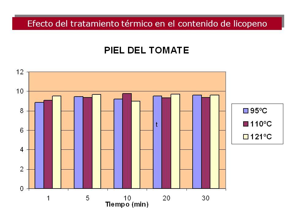 MuestraPiel Pulpa Tomate %SIA Pitenza medio4.72 0.1 c 2.02 0.2 b 1.73 0.201.32 0.1 b Pitenza maduro15.23 2.9 a 5.71 0.7 a 4.650.2 a 1.62 0.1 b Yanira
