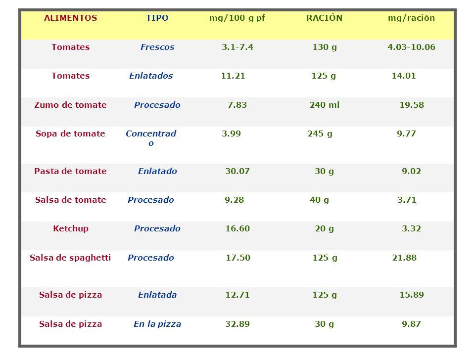 Letras diferentes muestran diferencias significativas (p<0,05) c a a a b Efecto del tratamiento térmico en el contenido de licopeno